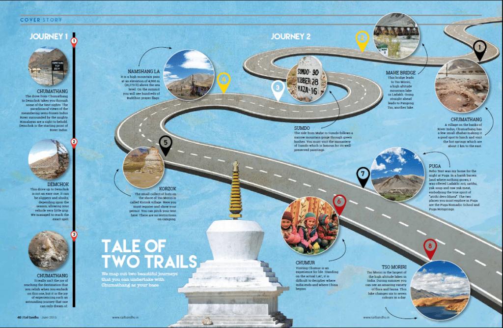 Cover Story - Rail Bandhu - Journey trail